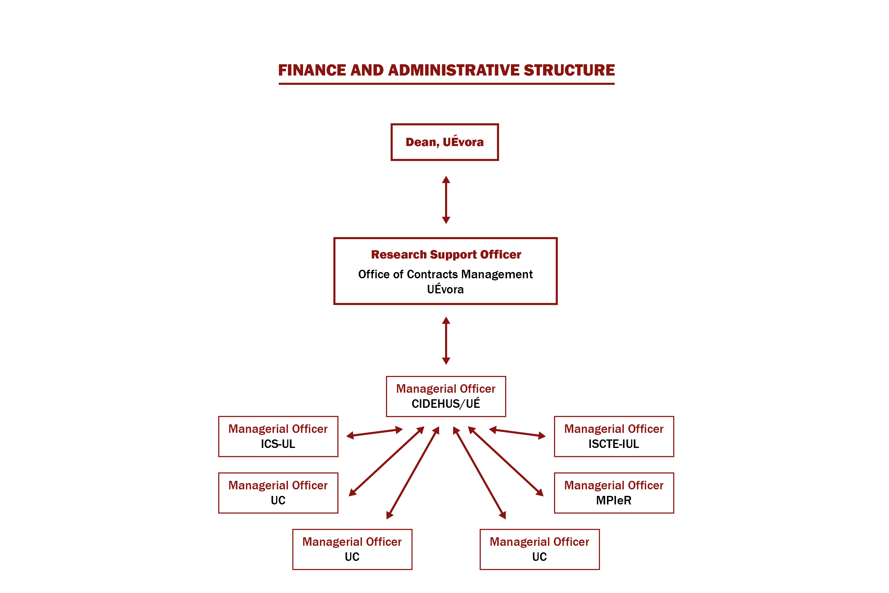 Finance and Administrative Structure